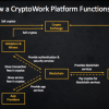 How a CryptoWork Platform Functions, in Practice