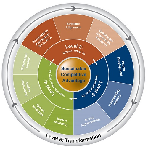 Sustainability Implementation Model Euro Freelancers