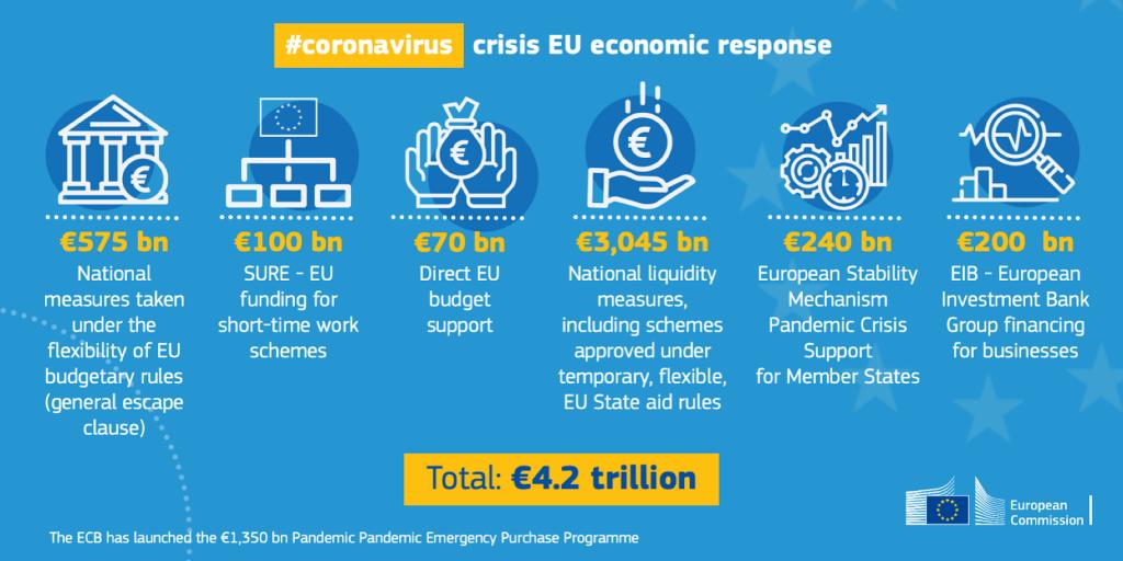 EU Funding COVID-19