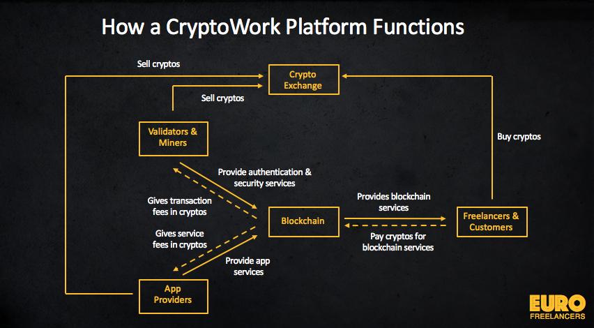 Cryptowork-Platform