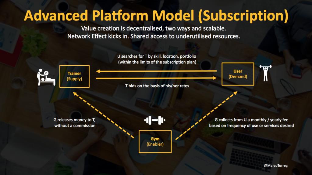 Platform-Economy-Business-Models
