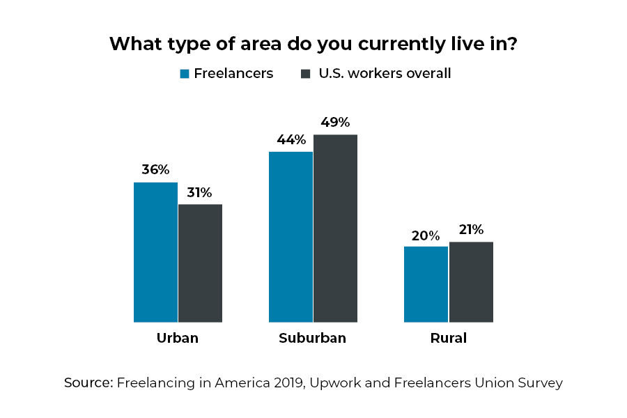 Remote Work for Freelancers